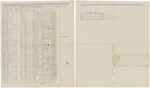 Muster and pay roll for Nathan Ellis, Jr.'s Company of Infantry