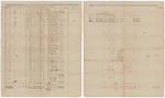 Muster and pay roll for Zachariah Gibson's Company of Artillery