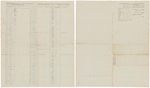 Muster and pay roll for George W. Maxim's Company of Infantry