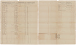 Muster and pay roll for Amos F. Noyes' Company of Infantry