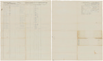 Muster and pay roll for Israel W. Woodward's Company of Infantry