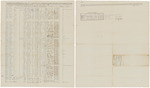 Muster and pay roll for Joseph Perry's Company of Light Infantry