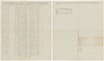 Muster and pay roll for Stillman Nash's Company of Infantry