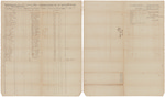 Muster and pay roll for Joshua T. Hall's Company of Infantry