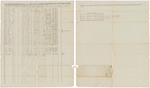 Muster and pay roll for Benjamin Beals' Company of Infantry by Benjamin Beals