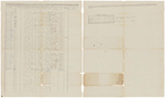 Muster and pay roll for Joseph Anthony's Company of Infantry by Joseph Anthony
