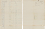 Muster and pay roll for James Clark's Company of Light Infantry
