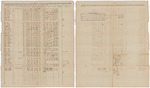 Muster and pay roll for Sampson Dunham's Company of Infantry