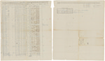 Muster and pay roll for Reuben Crane 2nd's Company of Infantry