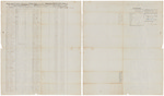 Muster and pay roll for Nathan Barker's Company of Light Infantry by Nathan Barker