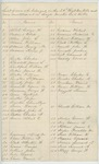 Undated - List of men who belonged in the 20th Regiment Maine Volunteers and were mustered out on single muster-out rolls