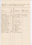 List of Severe Cases of Sickness, 2nd Maine Cavalry, Barrancas, Florida, 1864