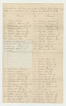 Undated - List of men who belonged in the 1st Regiment Heavy Artillery and were mustered out on single muster-out rolls