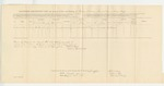 1863-08-31  Descriptive List and Account of Pay and Clothing of Israel P. Benner