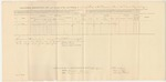 1863-08-31  Descriptive List and Account of Pay and Clothing of Archibald M. McDougal