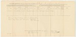 1863-08-31  Descriptive List and Account of Pay and Clothing of Charles Jones