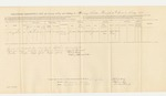 1863-08-31  Descriptive List and Account of Pay and Clothing of Loring Fields