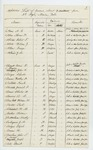 1862-06-30 Alphabetical list of the members absent from the 2nd Maine Regiment
