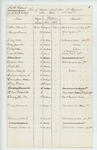 1863-01  List of persons absent from the 4th Regiment