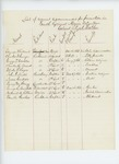 1863-01  List of names recommended for promotion in the 4th Regiment