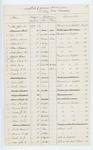 1862-06-30  List of the members absent from the 5th Maine Regiment