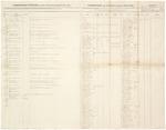 Regimental Return, July 1863