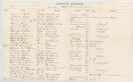 Carver and Campbell Hospital Records, March 1863 by Adjutant General