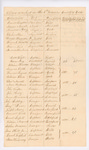 List of Officers Detached in the 6th Division, York Co., August 1812