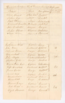List of Officers Detached in the 10th Division, Washington Co., August 1812