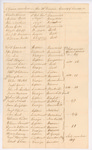 List of Officers Detached in the 11th Division, Lincoln Co., August 1812