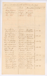 List of Officers Detached in the 17th Division, August 1812