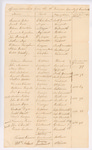List of Officers Detached in the 19th Division, Cumberland Co., August 1812