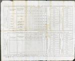 Regimental Returns, 1st Brigade, 8th Division, July 1, 1795