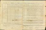 Annual Returns, Colonel Gove's Regiment, August 27, 1794
