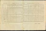 Annual Returns, Colonel Pattee's Regiment, August 1, 1792