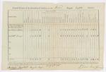 Annual Return, 2nd Brigade Artillery, 1811