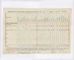 Annual Return, 2nd Brigade Cavalry, 1811