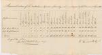 Annual Return, 2nd Brigade Cavalry, 1814