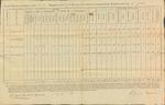 Annual Return, 2nd Brigade Infantry, July 27, 1811