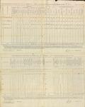 Annual Return, 2nd Brigade Infantry, 1812
