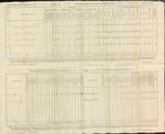 Annual Return, 2nd Brigade Infantry, 1815