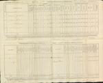 Annual Return, 2nd Brigade Infantry, 1816