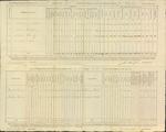 Annual Return, 2nd Brigade Infantry, 1817