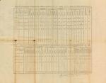 Inspection Return, 2nd Brigade, 1812