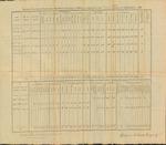 Inspection Return, 2nd Brigade, 1813