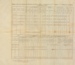 Inspection Return, 2nd Brigade, 1815