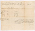 Muster Roll of the Field and Staff Officers, 2nd Regiment, 1st Brigade, September 1814