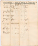 Roster of Officers, 1st Regiment, 1st Brigade, 1814