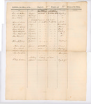 Roster of Officers, 2nd Brigade, 13th Division Militia