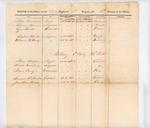 Roster of Officers, Calvary Regiment, 1st Brigade, 13th Division Militia